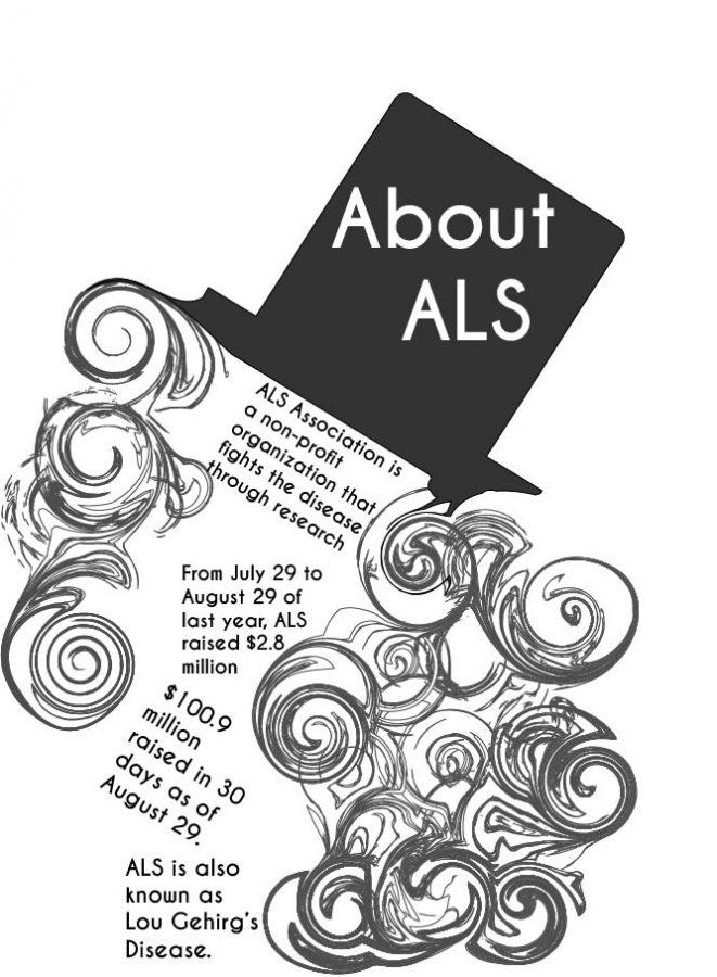 Ice+Bucket+Challenge+facts+and+ALS+information+provided+by+the+ALS+Association.%0AGraphic+by+Shylee+Garrett.