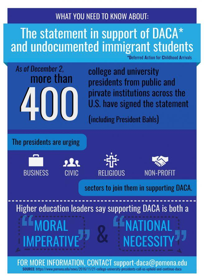 An+infographic+explaining+the+number+of+colleges+showing+support+of+the+Deferred+Action+for+Childhood+Arrivals%2C+which+includes+the+support+from+President+Steve.+Bahls.+Designed+by+LuAnna+Gerdemann.