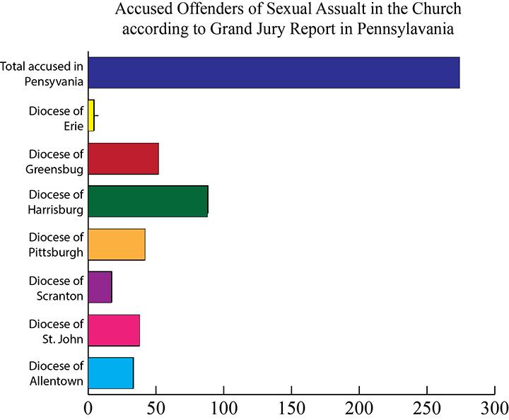 Catholic+Church+scandal